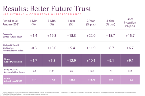 Better Future Trust - Results