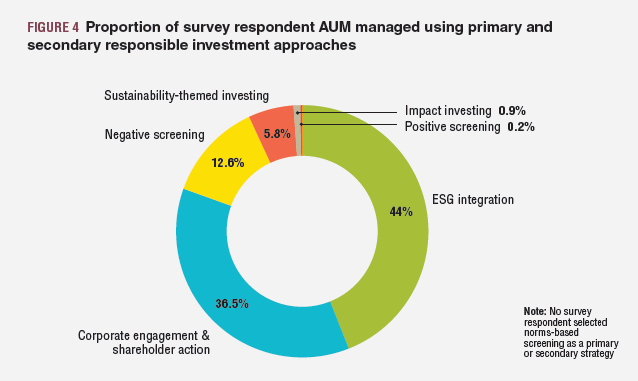 RIAA Report: Proportion of survey respondent AUM managed using primary and secondary responsible investment approaches