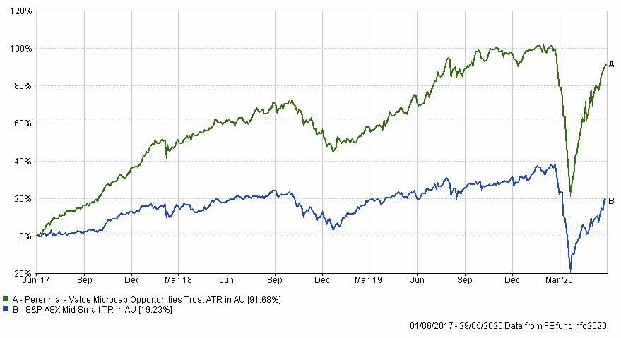 Perennial Value Microcap Opportunities Trust versus S&P ASX Mid Small index