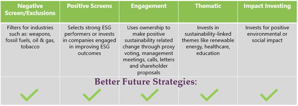 Types of ESG investing