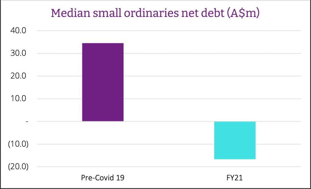 Median Small Ords Net Debt